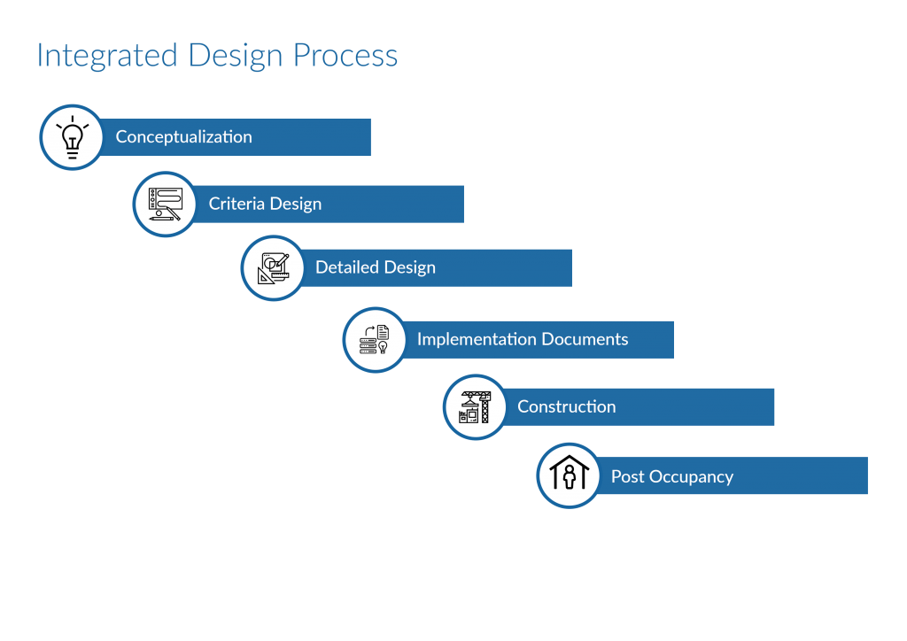Our integrated design process is customized to suit the needs and characteristic of each facility
