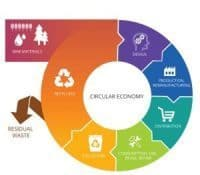 Let's Talk About the Transition to a Circular Economy!